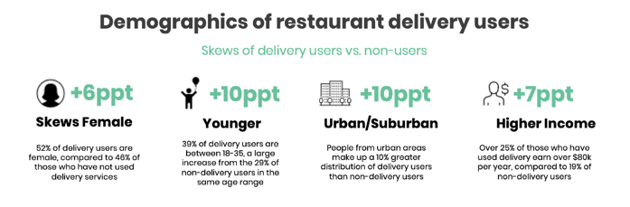 delivery user demographics