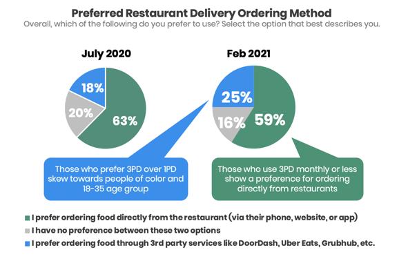 preferred-ordering-method