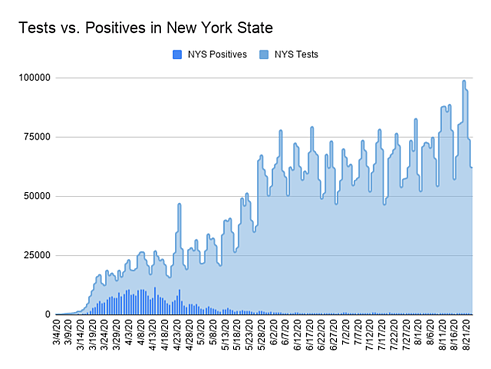 Tests_vs._Positives_in_New_York_St.2e16d0ba.fill-634x476_BWaXXtT
