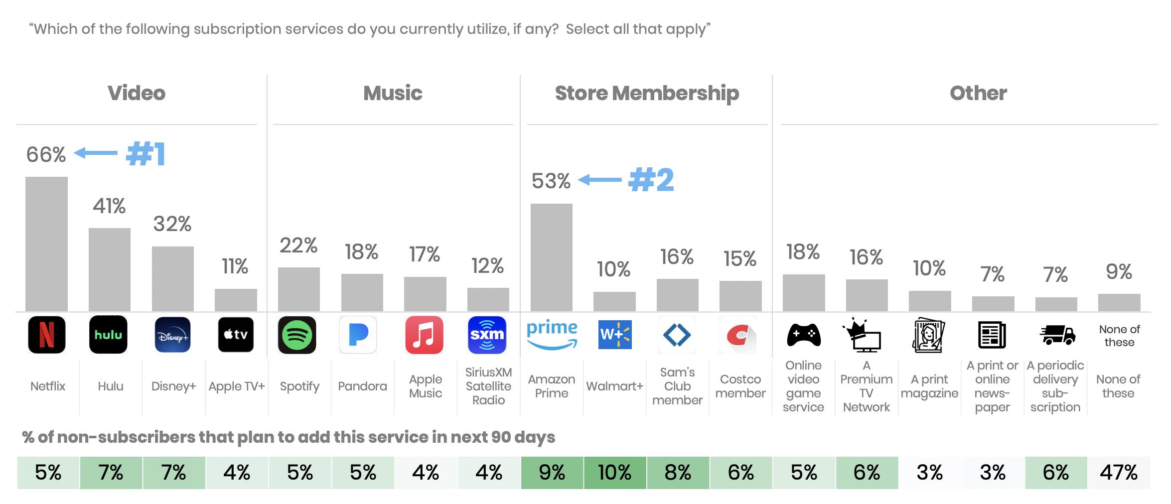 amazon-memberships