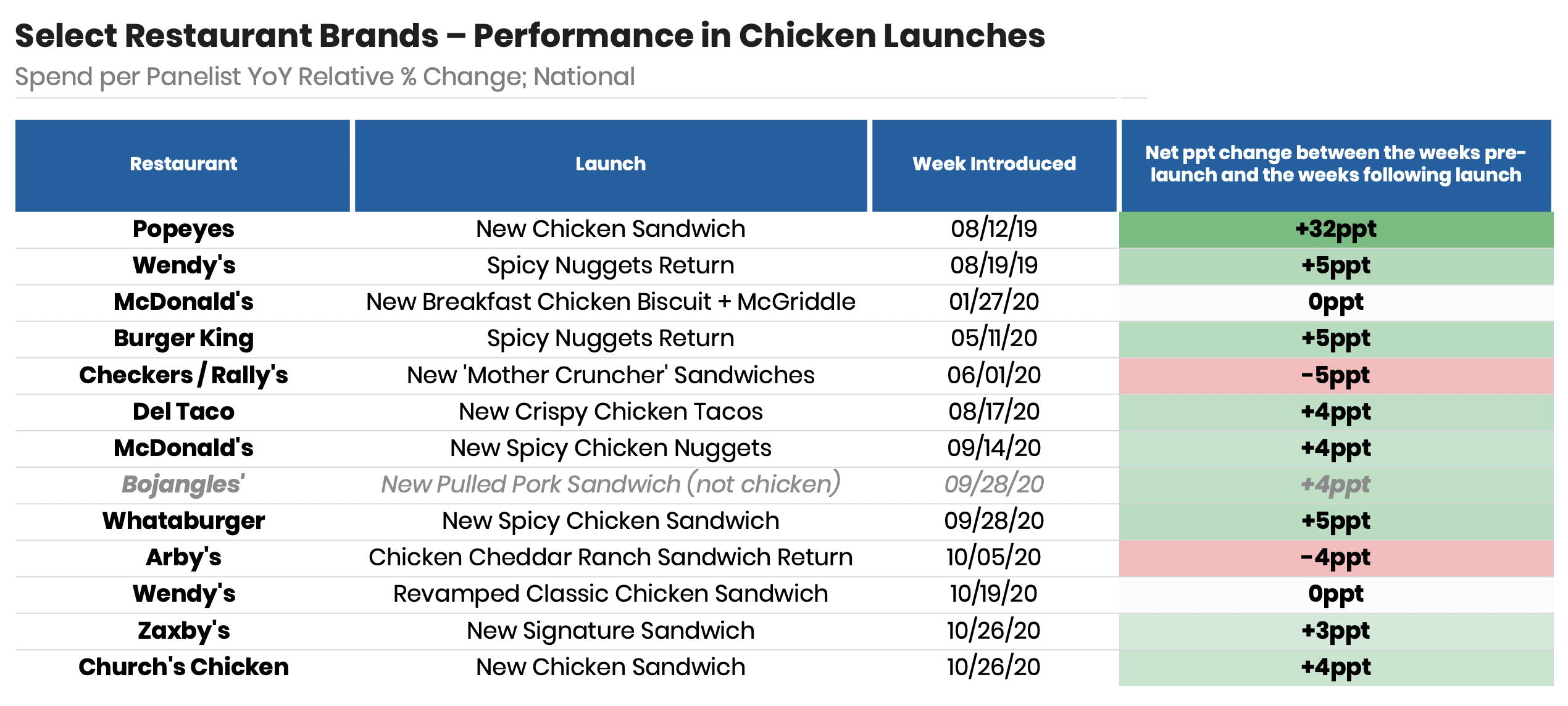 chicken-launches