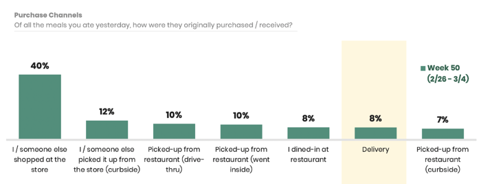 food purchase channels