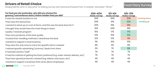 drivers of retail choice survey