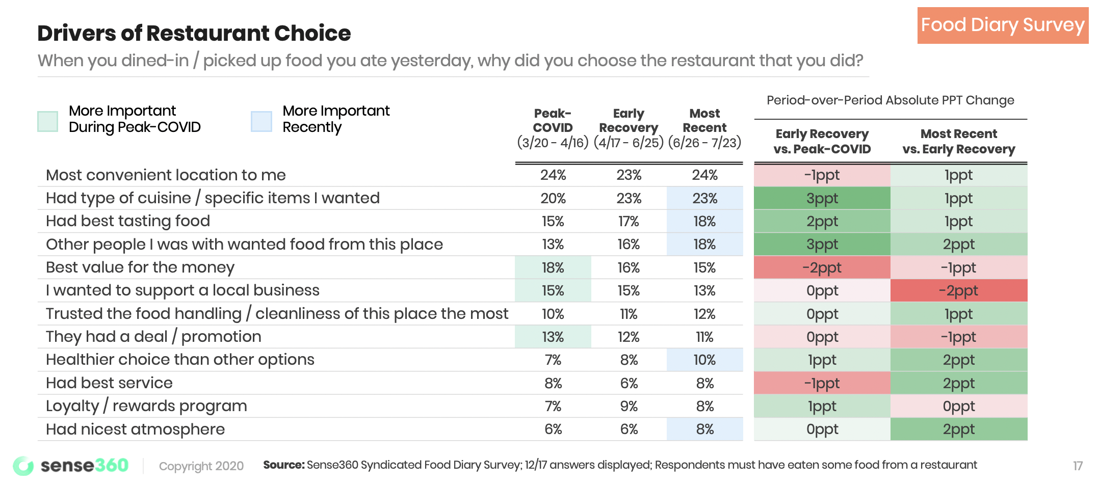 drivers-of-restaurant-choice-821