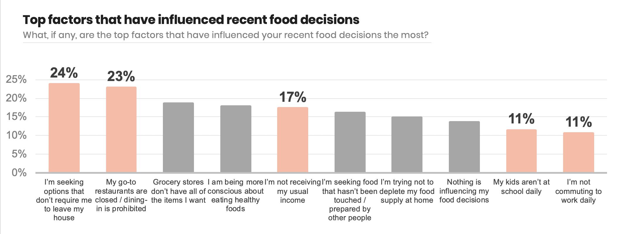 factors-influencing-food-decisions