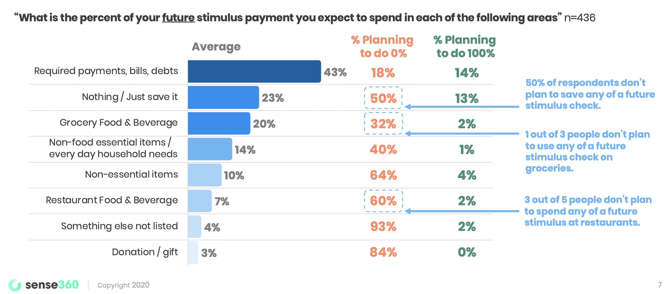percent-stimulus-categories