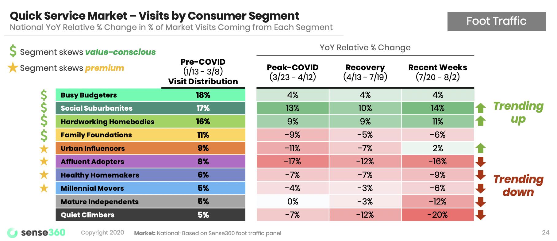 qsr-visits-by-segment