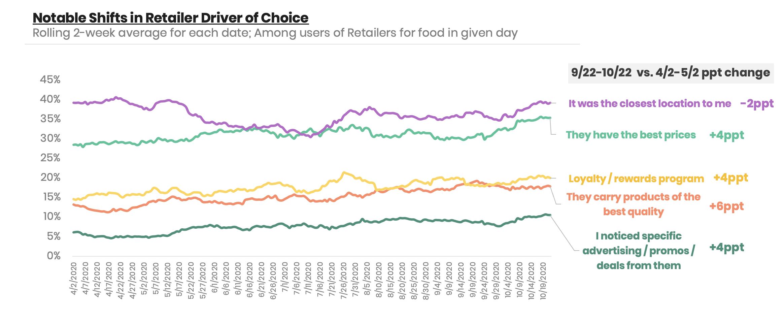 retailer-drivers-of-choice