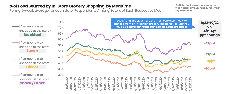 supermarket-dayparts