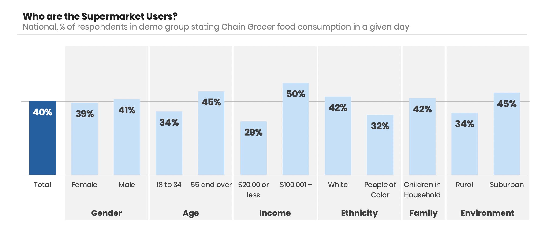 supermarket-demographics