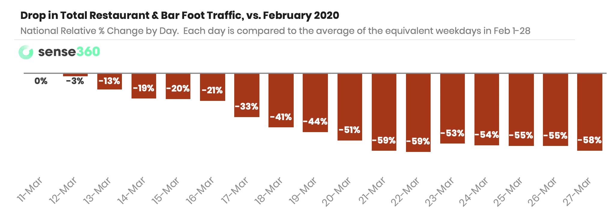 total-traffic-3-31