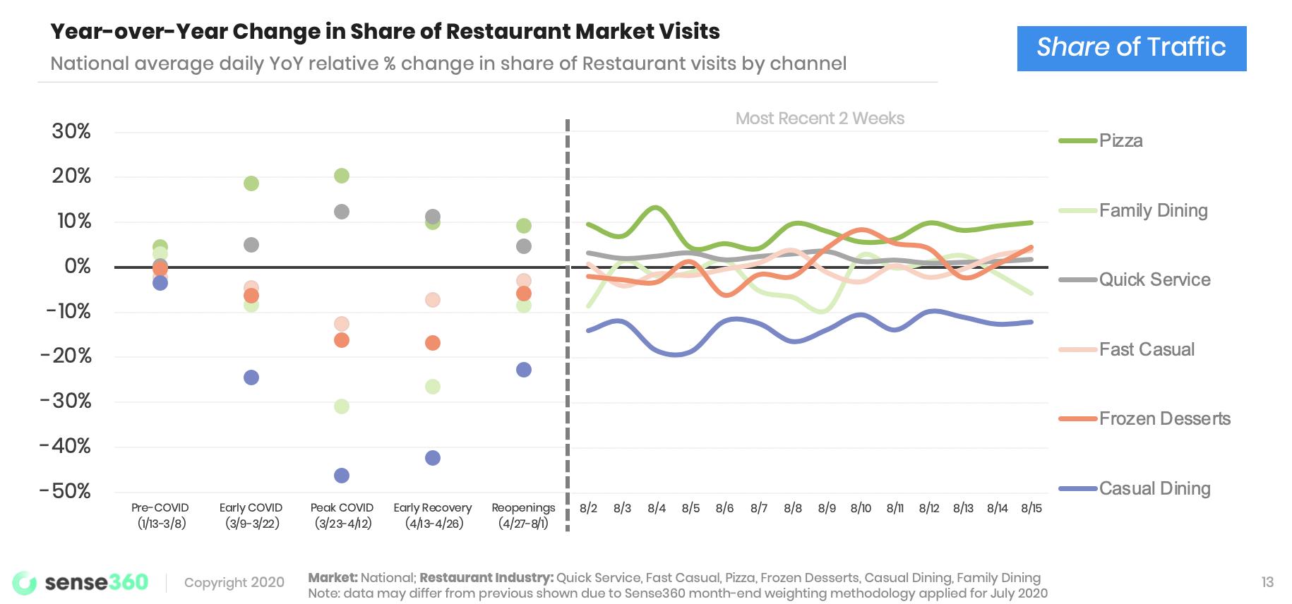 visit-share-restaurant-market-821