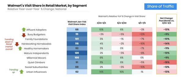 walmart-visits-by-segment