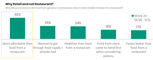 why-retail-not-restaurant-2