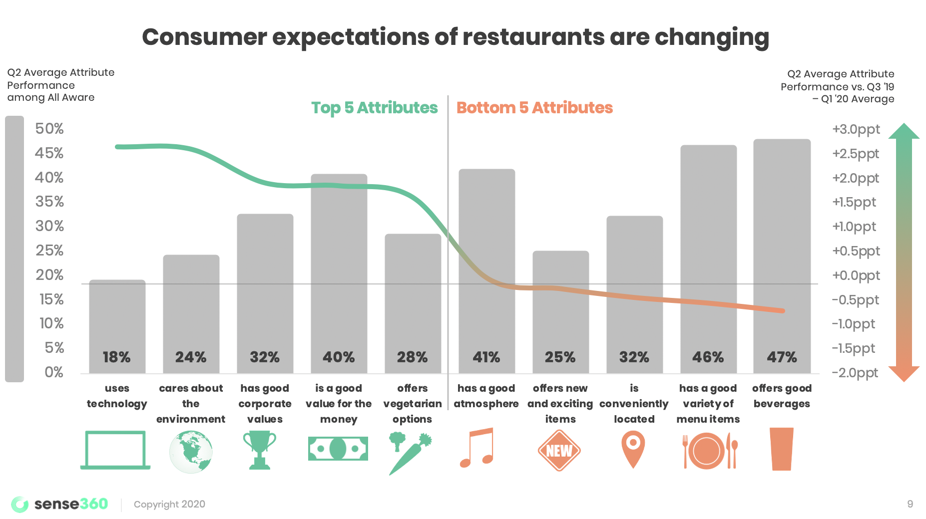 Consumer expectations of restaurants are shifting