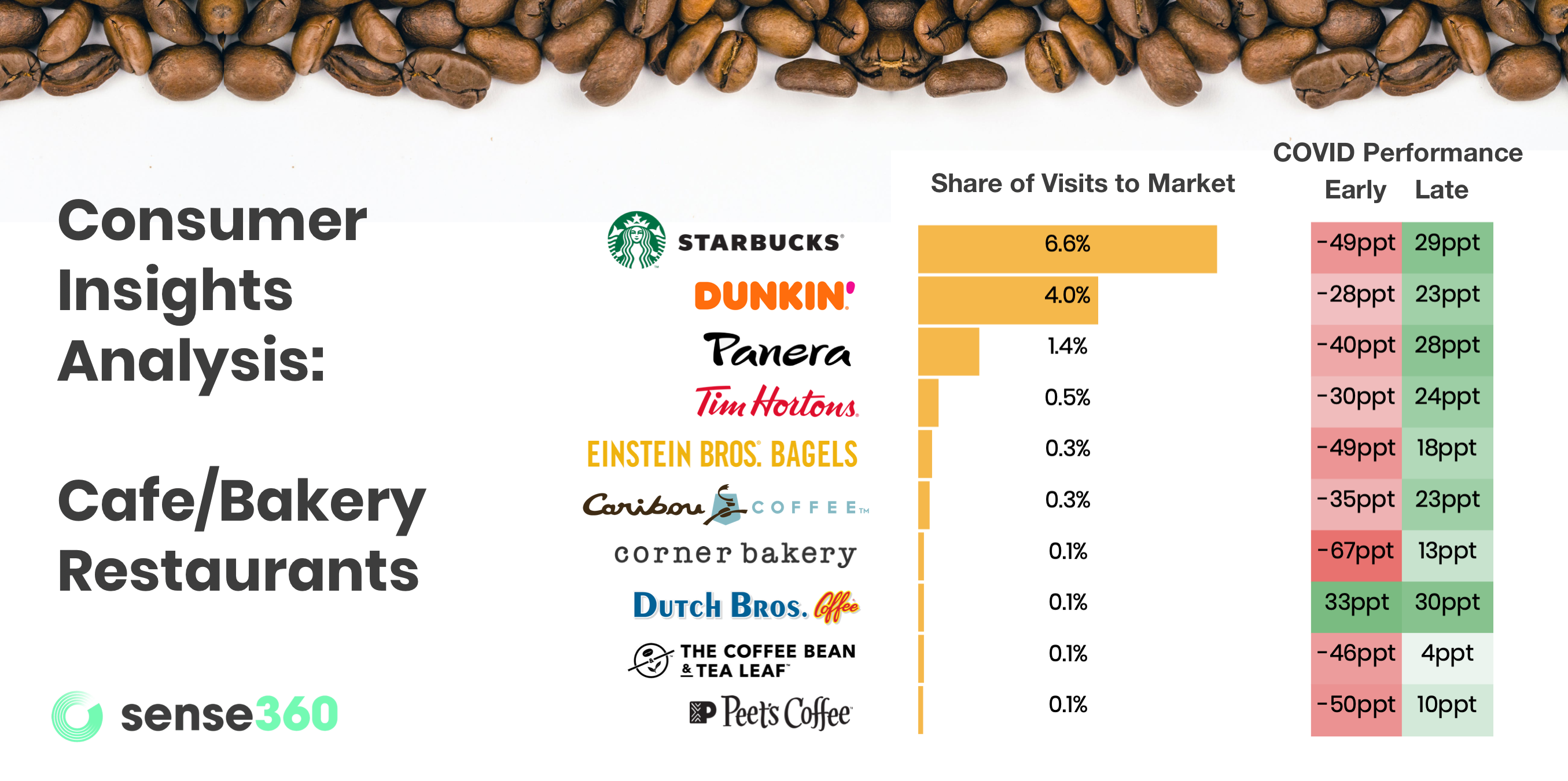 Consumer insights analysis of Starbucks, Dunkin, Panera, Tim Hortons, and more restaurants