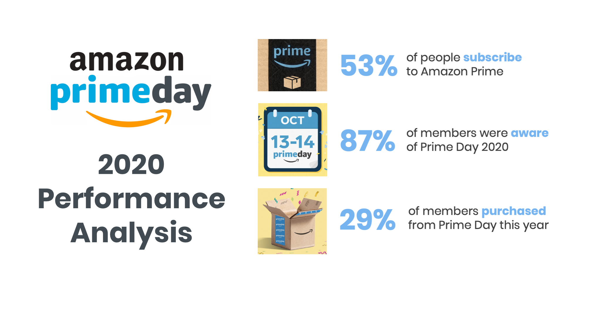 amazon-prime-day-2020-performance-analysis-sense360