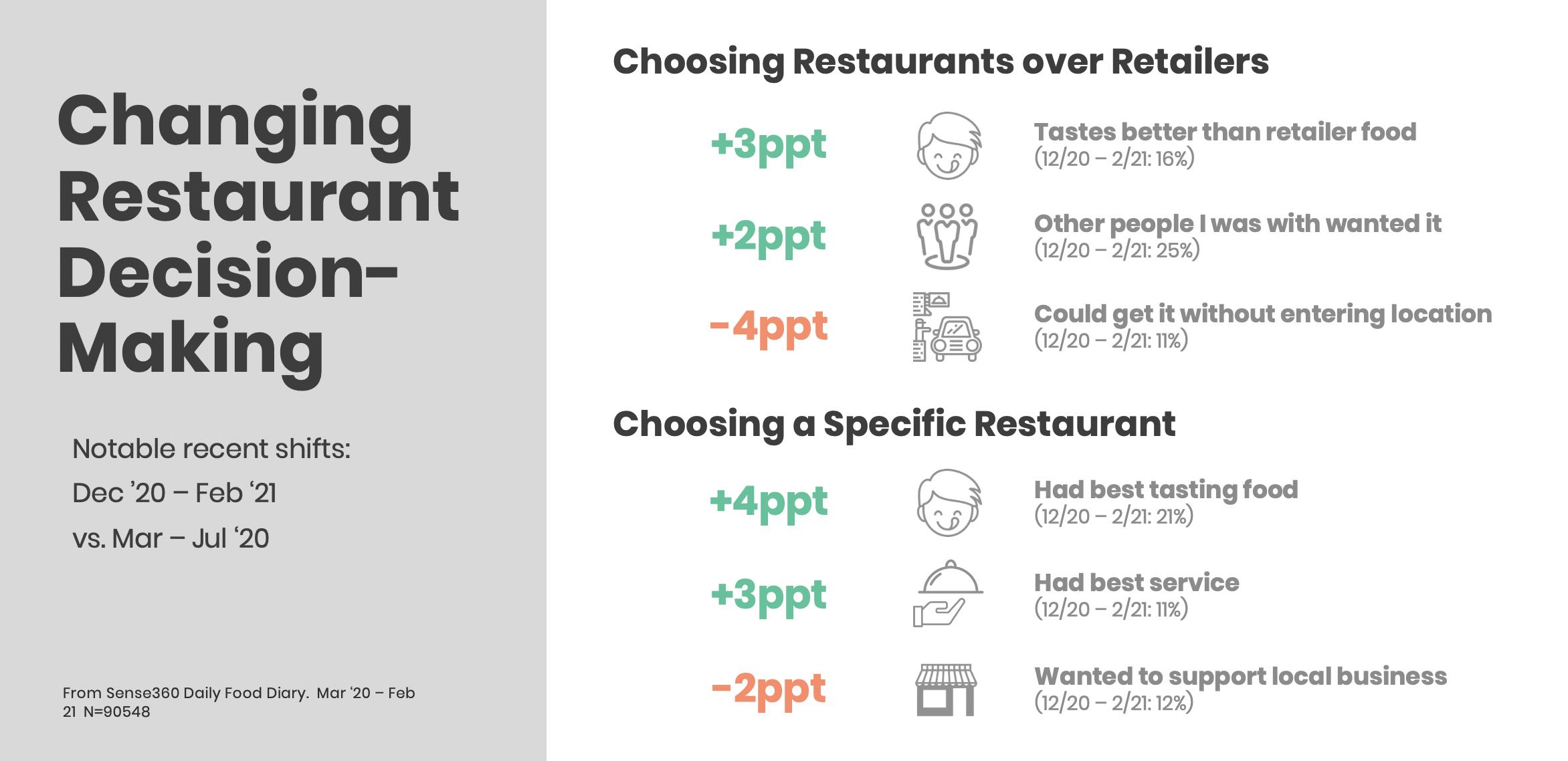 restaurant-decision-drivers-fsr